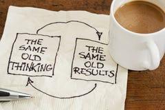 Het denken en de resultaten koppelen terug