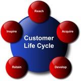 Het Diagram van Busines van de Cyclus van het Leven van de klant Stock Afbeeldingen