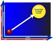 Het diagram van de bedrijfswinstgroei Royalty-vrije Stock Fotografie