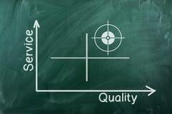 Het diagram van de de dienstkwaliteit Stock Foto's