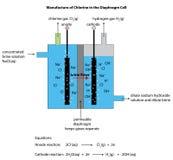 Het diagram van de diafragmacel voor de productie van chloor Royalty-vrije Stock Foto