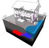 Het diagram van de grondwaterwarmtepomp Stock Fotografie