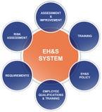 Het Diagram van de veiligheid, van de Gezondheid, van het Milieu en van de Kwaliteit Royalty-vrije Stock Foto