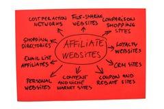 Het Diagram van de Websites van het filiaal Stock Afbeelding