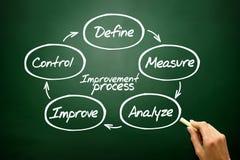 Het diagramconcept van het verbeteringsproces, bedrijfsstrategie op blackb Stock Afbeeldingen