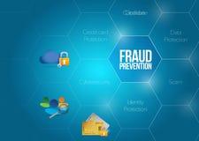 Het diagramillustratie van het fraudepreventieconcept stock illustratie