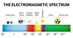 Het elektromagnetische spectrum vectordiagram Stock Afbeeldingen