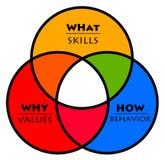 Het gedrag van waardenvaardigheden royalty-vrije illustratie