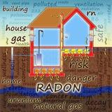 Het gevaar van radongas in onze huizen - conceptenillustratie vector illustratie