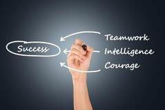 Het Groepswerk van de handtekening, Intelligentie, Moed voor Succes royalty-vrije stock afbeelding