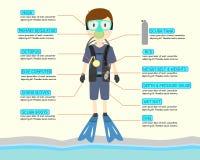 Het het beeldverhaalkarakter van de scuba-uitrustingsbestuurder met scuba-uitrustingsmateriaal infographic voor het leren over sc Royalty-vrije Stock Afbeeldingen
