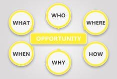 Het identificeren van een kans Gebaseerd op de zes vragen Stock Afbeeldingen