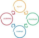 Het leren verbetering bedrijfsdiagram royalty-vrije illustratie