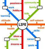 Het levenslijnen royalty-vrije illustratie