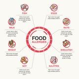 Het malplaatje van voedselallergieën Stock Fotografie