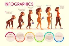 Het menselijke vrouwelijke vectorconcept van het evolutiebeeldverhaal stock illustratie