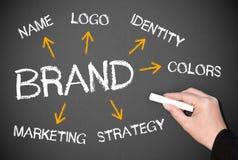 Het merk Royalty-vrije Stock Afbeelding