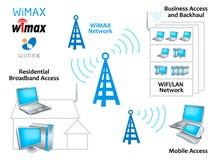 Het netwerk van WiMAX Stock Afbeelding