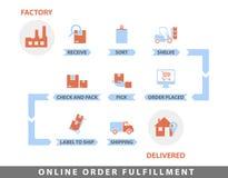 Het online diagram van de ordevervulling stock illustratie