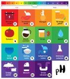 Het pH pH van de schaal Universele Indicator diagram van de Kleurengrafiek stock foto
