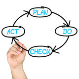 Het plan controleert Akte PDCA Cyclus Whiteboard royalty-vrije stock afbeelding