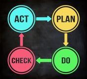 Het plan controleert handeling stock illustratie