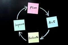 Het plan, handeling, evalueert en verbetert stock foto