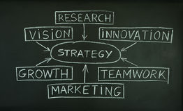 Het plan van de strategie op een bord Stock Afbeelding