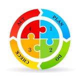 Het plan van het cyclusdiagram controleert handeling royalty-vrije illustratie