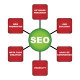 Het plan van Seo Royalty-vrije Stock Foto