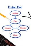 Het planproces van het project Stock Fotografie