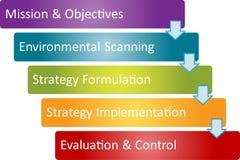 Het proces van de bedrijfs strategie diagram Royalty-vrije Stock Fotografie