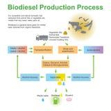 Het Proces van de biodieselproductie royalty-vrije illustratie