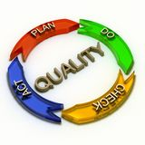 Het proces van de kwaliteit Stock Foto