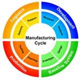 Het proces van de productie Royalty-vrije Stock Afbeelding