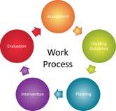 Het proces van het bedrijfs werk diagram Royalty-vrije Stock Foto's