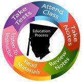 Het Proces van het onderwijs Stock Foto's