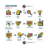 Het proces vectorillustratie van het embleemontwerp Stock Foto