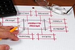 Het Project van het Web stock foto