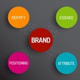 Het schemadiagram van het merkconcept Stock Fotografie