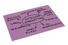 Het uitgaande Diagram van de Marketing Royalty-vrije Stock Foto's