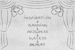 Het van plan zijn en vooruitgang om concepten op stadium & x28 te slagen, te sluiten; pijl D Royalty-vrije Stock Afbeelding