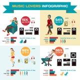 Het vector vastgestelde vlakke ontwerp van Infographic welke muziek luistert Royalty-vrije Stock Afbeelding