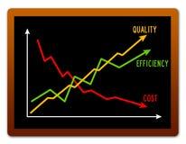 Het verbeteren van resultaten Royalty-vrije Stock Afbeelding