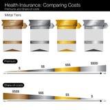 Het vergelijken van de Grafiek van Gezondheidszorgkosten Stock Afbeeldingen