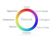 Het wiel van het netwerk Stock Afbeeldingen