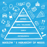 Hiérarchie du ` s de Maslow des besoins illustration stock