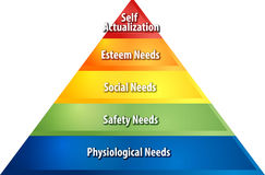 Hierarchy of needs business diagram illustration Stock Photo
