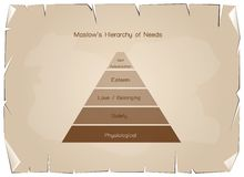 Hierarchy of Needs Chart of Human Motivation on Old Paper Royalty Free Stock Image