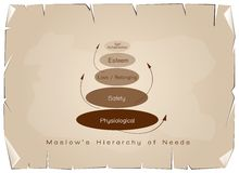 Hierarchy of Needs Chart of Human Motivation on Old Paper Royalty Free Stock Photo